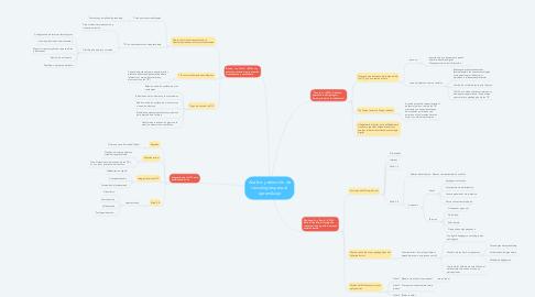 Mind Map: Análisis y selección de tecnologías para el aprendizaje