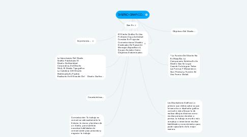 Mind Map: DISEÑO GRAFICO...