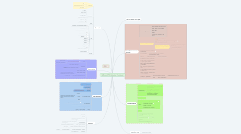 Mind Map: Réflexions GT 3 - Recherche -  Formateurs