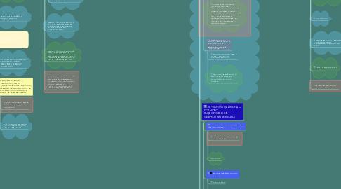 Mind Map: ШУГАРИНГ