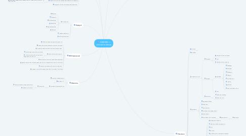 Mind Map: 5 000 000 тг чистыми в месяц