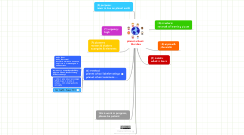 Mind Map: planet school:  the idea