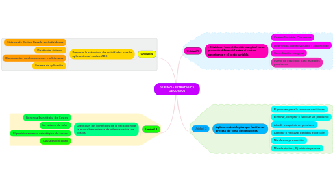 Mind Map: GERENCIA ESTRATÉGICA DE COSTOS
