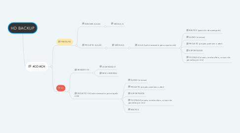 Mind Map: HD BACKUP