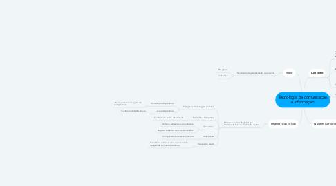 Mind Map: Tecnologia da comunicação e informação
