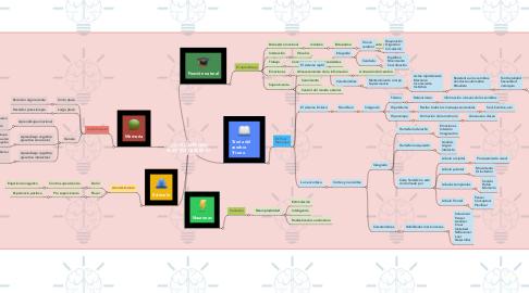 Mind Map: ¿CÓMO APRENDE NUESTRO CEREBRO?