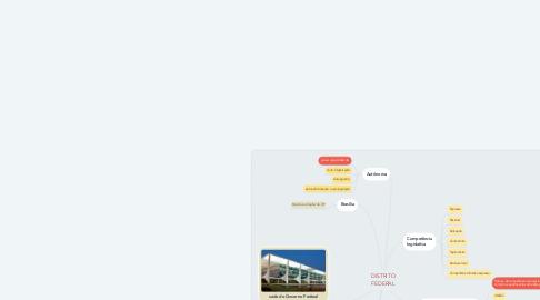 Mind Map: DISTRITO FEDERAL