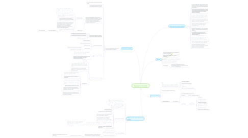 Mind Map: Apropiacion Unadista