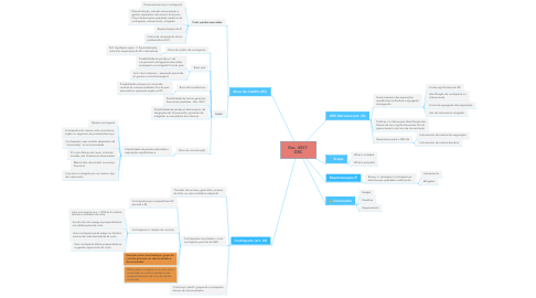 Mind Map: Res. 4557  GRC