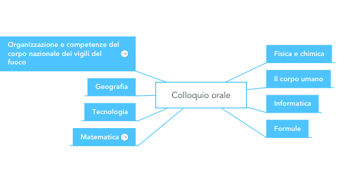 Mind Map: Colloquio orale