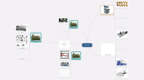 Mind Map: Torno y Fresado Industrial