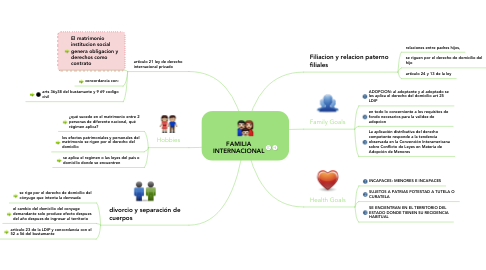 Mind Map: FAMILIA INTERNACIONAL