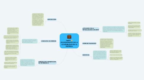 Mind Map: PARTE C: PROFESIONALES DE LA CONTABILIDAD EN LA EMPRESA