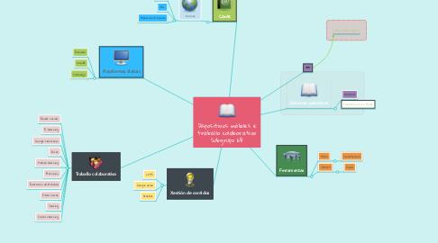 Mind Map: Dispositivos móbiles e traballo colaborativo Subgrupo 6B