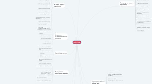Mind Map: Пакет Лифт