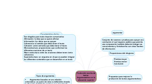 Mind Map: Producción escrita de textos  Argumentativos en la educación superior