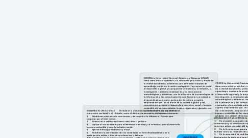 Mind Map: UNIVERSIDAD NACIONAL ABIERTA Y A DISTANCIA (UNAD)