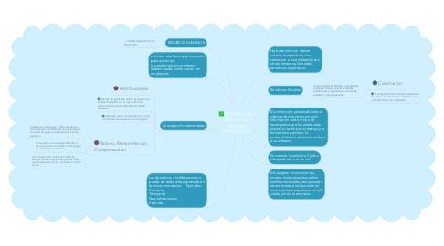 Mind Map: BENEFICIOS Y MOTIVACION DE LOS EMPLEADOS.