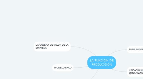 Mind Map: LA FUNCIÓN DE PRODUCCIÓN