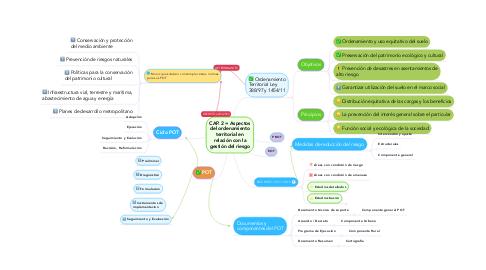 Mind Map: CAP. 2 = Aspectos del ordenamiento territorial en relación con la gestión del riesgo