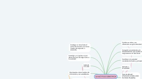 Mind Map: LA ACTITUD CIENTIFICA