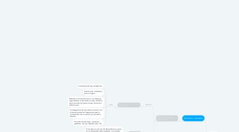 Mind Map: Citas y paráfrasis