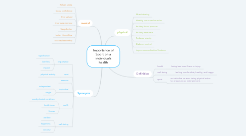 Mind Map: Importance of Sport on a individuals health
