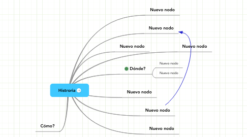 Mind Map: Histroria