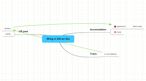 Mind Map: Skiing in Zell am Zee