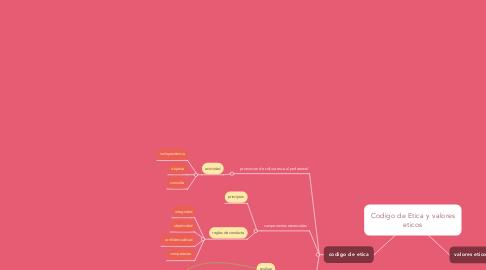 Mind Map: Codigo de Etica y valores eticos