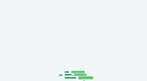 Mind Map: SISTEMA DE SALUD EN MEXICO