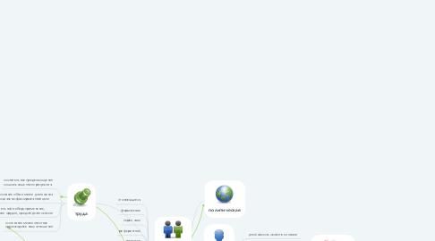 Mind Map: Социальная психология. Рахматуллина Эльвира Фаритовна ФП_ОЗО_ЗПИСПС_2К для Ольги Михайловны Макушкиной