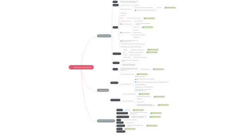 Mind Map: Arborescence site Valentin