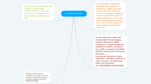 Mind Map: LA PARTITA DOPPIA.