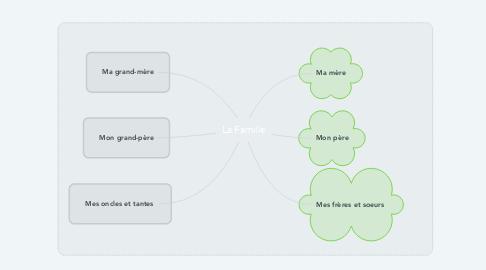 Mind Map: La Famille