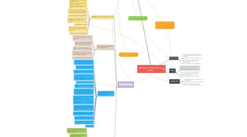 Mind Map: Métalepse. Entre fiction et réalité