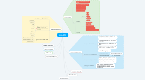 Mind Map: Parts of speech/ Үгсийн аймаг