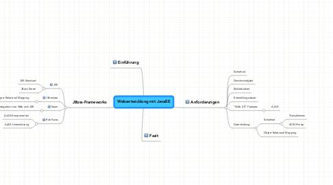Mind Map: Webentwicklung mit JavaEE