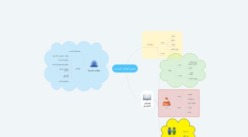 Mind Map: قسم الحالة المدنية