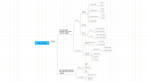Mind Map: Project Similiarty