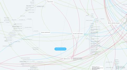Mind Map: Leren & Leerprocessen