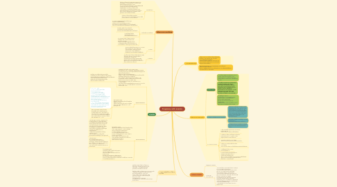 Mind Map: Pregnancy with anemia