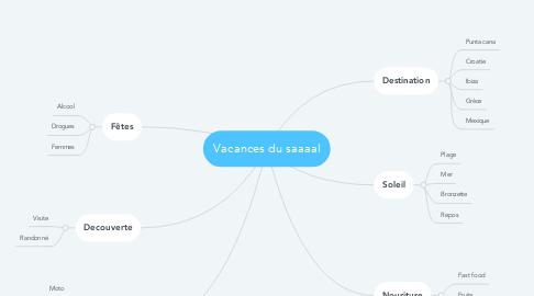 Mind Map: Vacances du saaaal