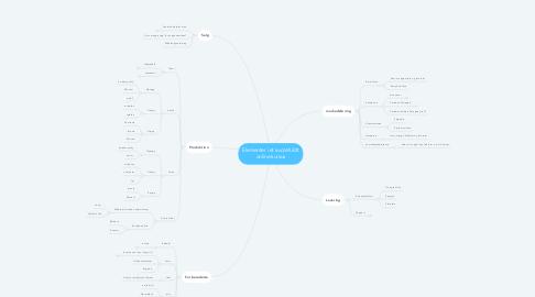 Mind Map: Elementer i et succefuldt online kursus