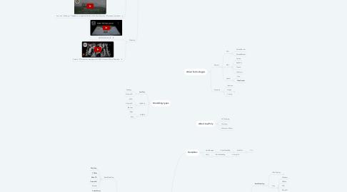 Mind Map: Immersive Design