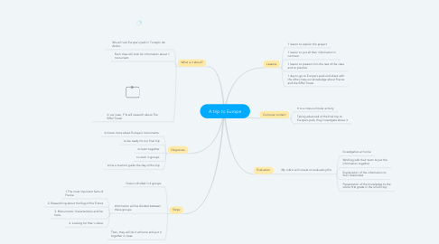 Mind Map: A trip to Europe