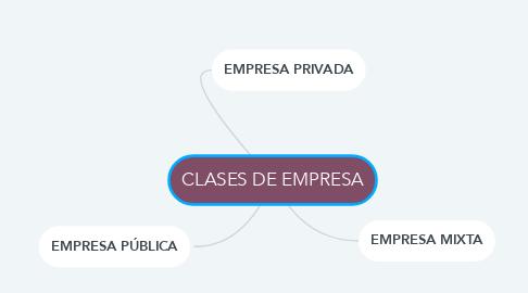 Mind Map: CLASES DE EMPRESA