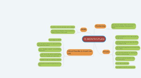 Mind Map: 15 MONTHS PLAN