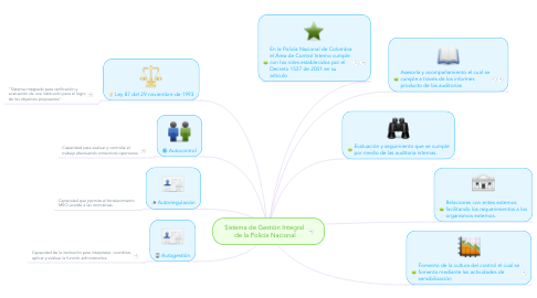 Mind Map: Sistema de Gestión Integral  de la Policía Nacional