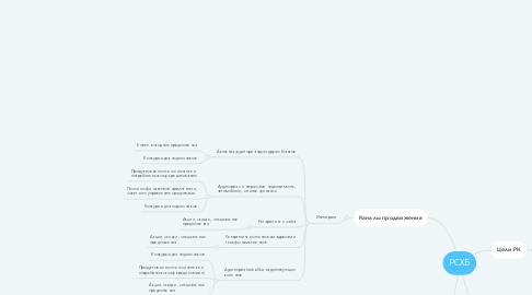 Mind Map: РСХБ